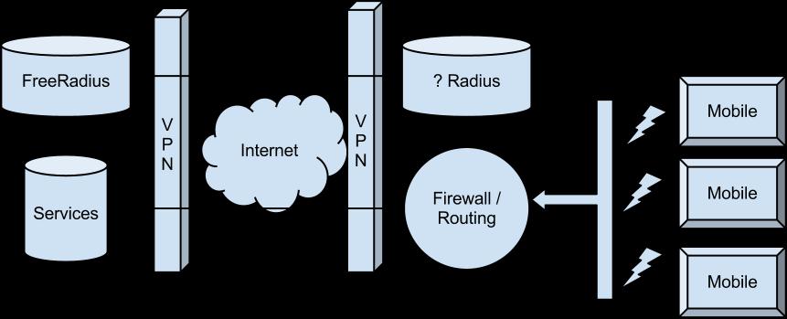 private apn with freeradius blog post